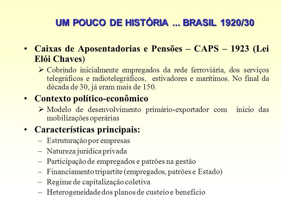 UM POUCO DE HISTÓRIA... BRASIL 1920/30 Caixas de Aposentadorias e Pensões – CAPS – 1923 (Lei Elói Chaves) Cobrindo inicialmente empregados da rede fer