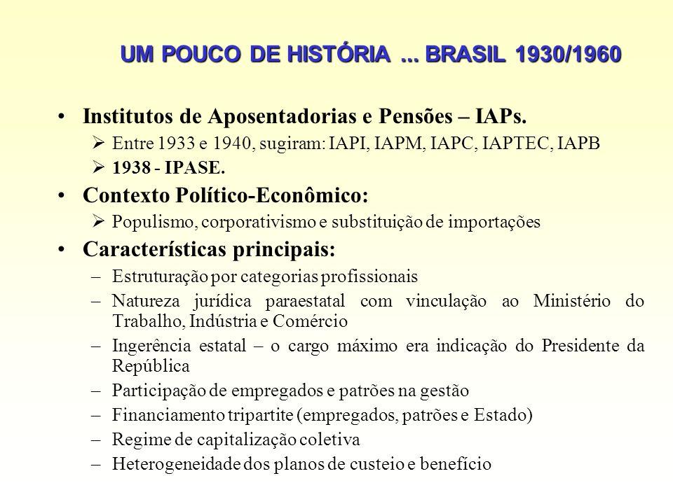 UM POUCO DE HISTÓRIA... BRASIL 1930/1960 Institutos de Aposentadorias e Pensões – IAPs. Entre 1933 e 1940, sugiram: IAPI, IAPM, IAPC, IAPTEC, IAPB 193