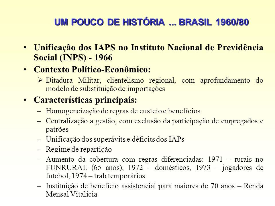 UM POUCO DE HISTÓRIA... BRASIL 1960/80 Unificação dos IAPS no Instituto Nacional de Previdência Social (INPS) - 1966 Contexto Político-Econômico: Dita