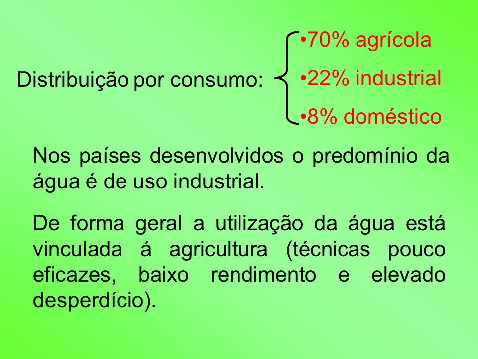 Distribuição por consumo: 70% agrícola 22% industrial 8% doméstico Nos países desenvolvidos o predomínio da água é de uso industrial. De forma geral a