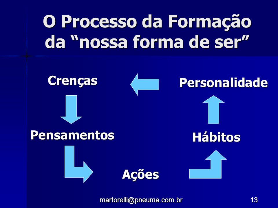 martorelli@pneuma.com.br13 O Processo da Formação da nossa forma de ser Crenças Pensamentos Ações Hábitos Personalidade