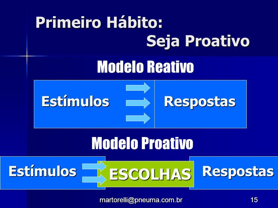martorelli@pneuma.com.br15 Primeiro Hábito: Seja Proativo EstímulosRespostas EstímulosRespostas ESCOLHAS Modelo Proativo Modelo Reativo
