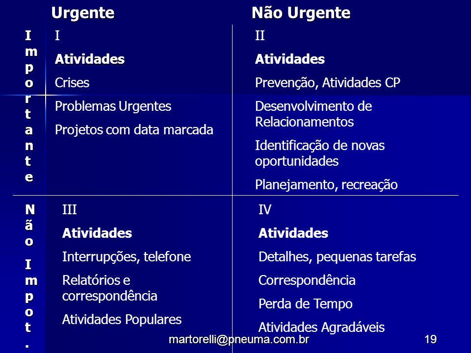 martorelli@pneuma.com.br19Urgente Não Urgente ImportanteImportanteImportanteImportante NãoNãoImpot.Impot.NãoNãoImpot.Impot. IAtividades Crises Problem