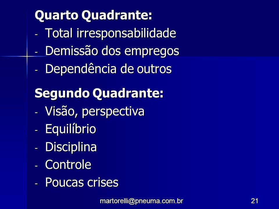 martorelli@pneuma.com.br21 Quarto Quadrante: - Total irresponsabilidade - Demissão dos empregos - Dependência de outros Segundo Quadrante: - Visão, pe