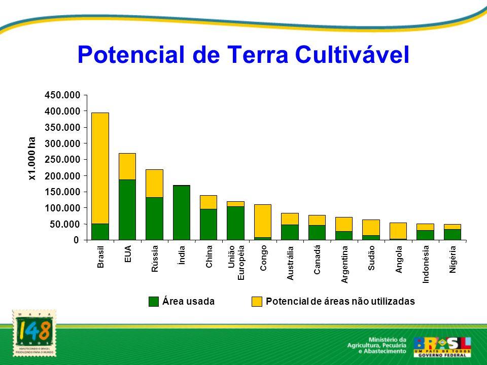 Potencial de Terra Cultivável Área usadaPotencial de áreas não utilizadas 0 50.000 100.000 150.000 200.000 250.000 300.000 350.000 400.000 450.000 Bra
