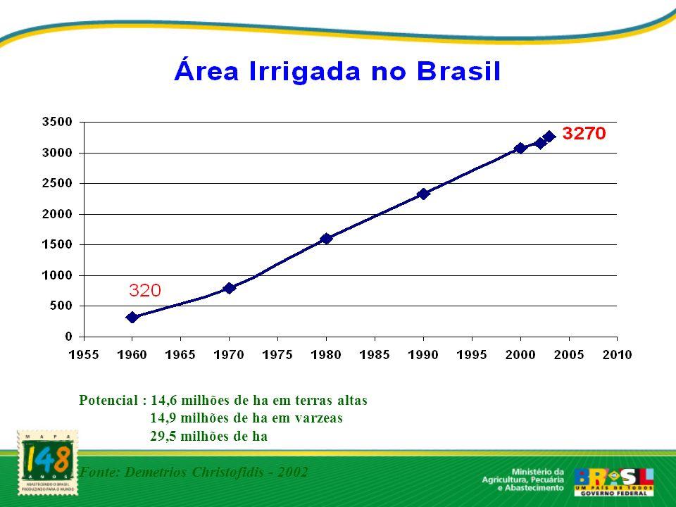 Potencial : 14,6 milhões de ha em terras altas 14,9 milhões de ha em varzeas 29,5 milhões de ha Fonte: Demetrios Christofidis - 2002
