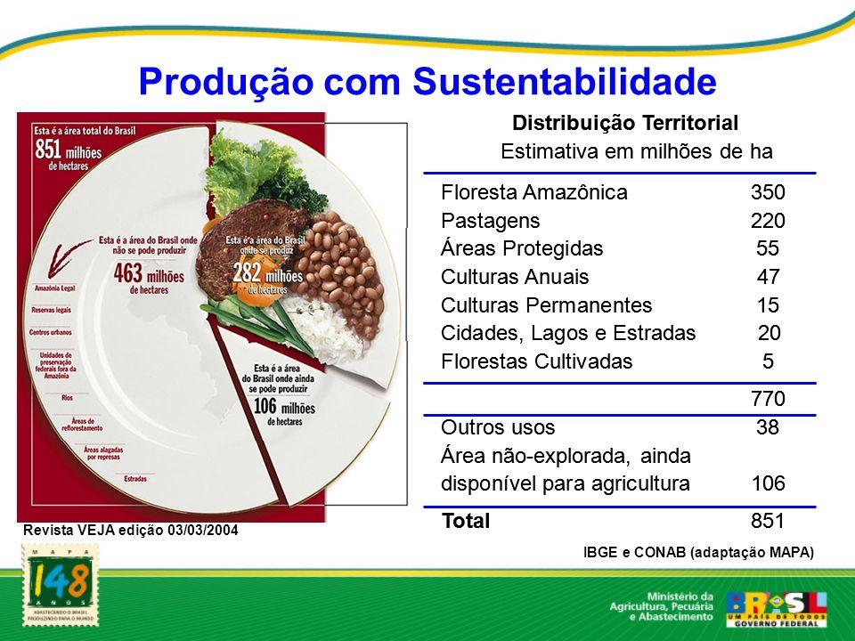 Produção com Sustentabilidade Distribuição Territorial Estimativa em milhões de ha __ Floresta Amazônica350 Pastagens220 Áreas Protegidas55 Culturas A