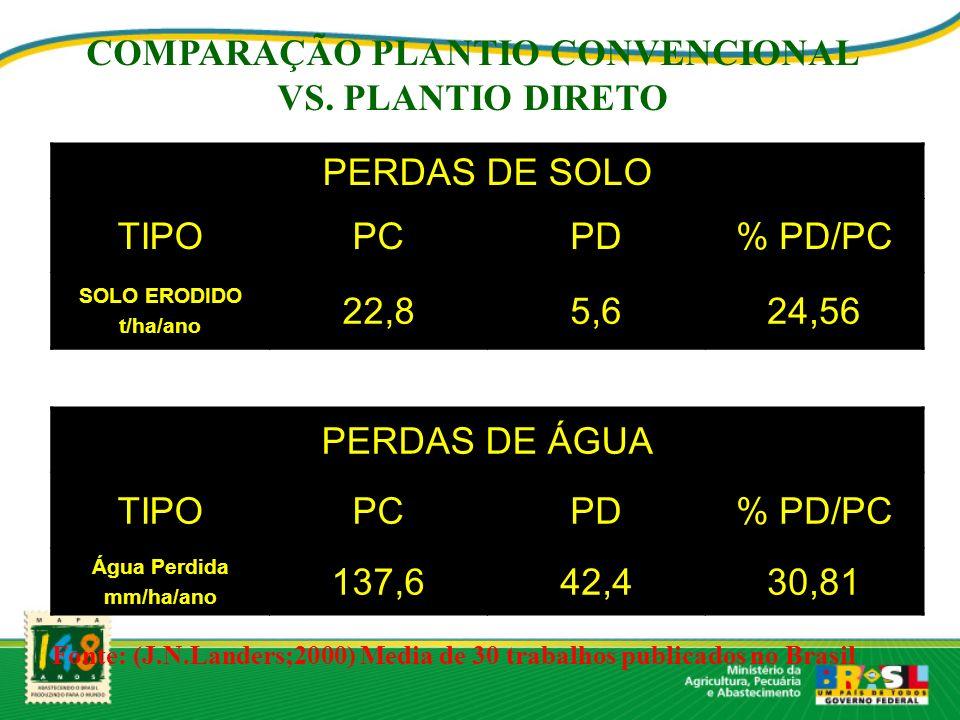 COMPARAÇÃO PLANTIO CONVENCIONAL VS. PLANTIO DIRETO PERDAS DE SOLO TIPOPCPD% PD/PC SOLO ERODIDO t/ha/ano 22,85,624,56 PERDAS DE ÁGUA TIPOPCPD% PD/PC Ág
