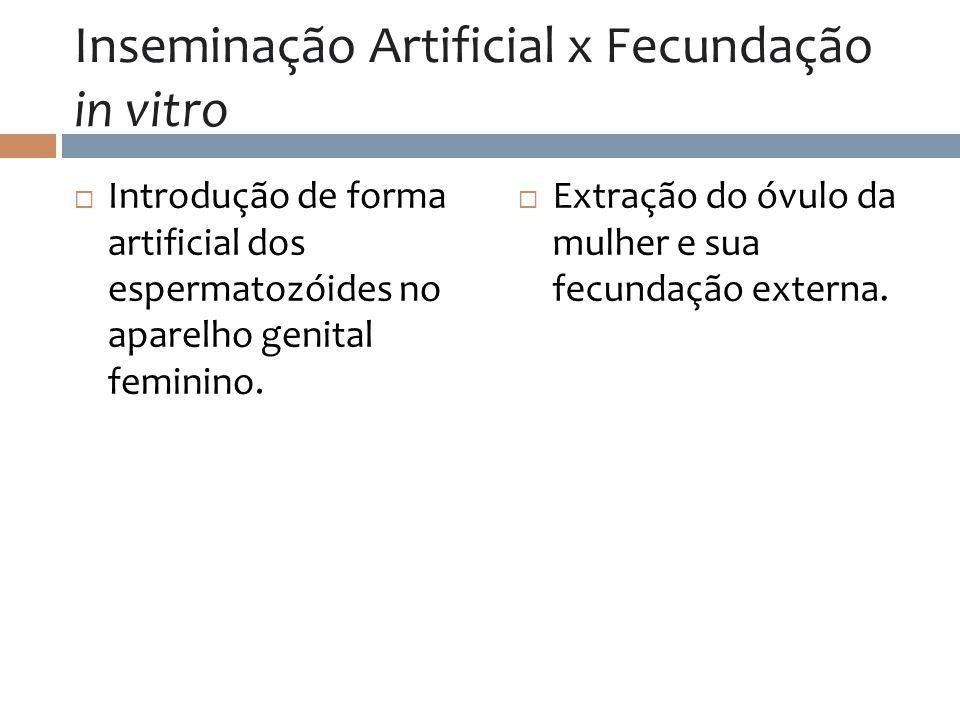 Inseminação Artificial x Fecundação in vitro Introdução de forma artificial dos espermatozóides no aparelho genital feminino. Extração do óvulo da mul