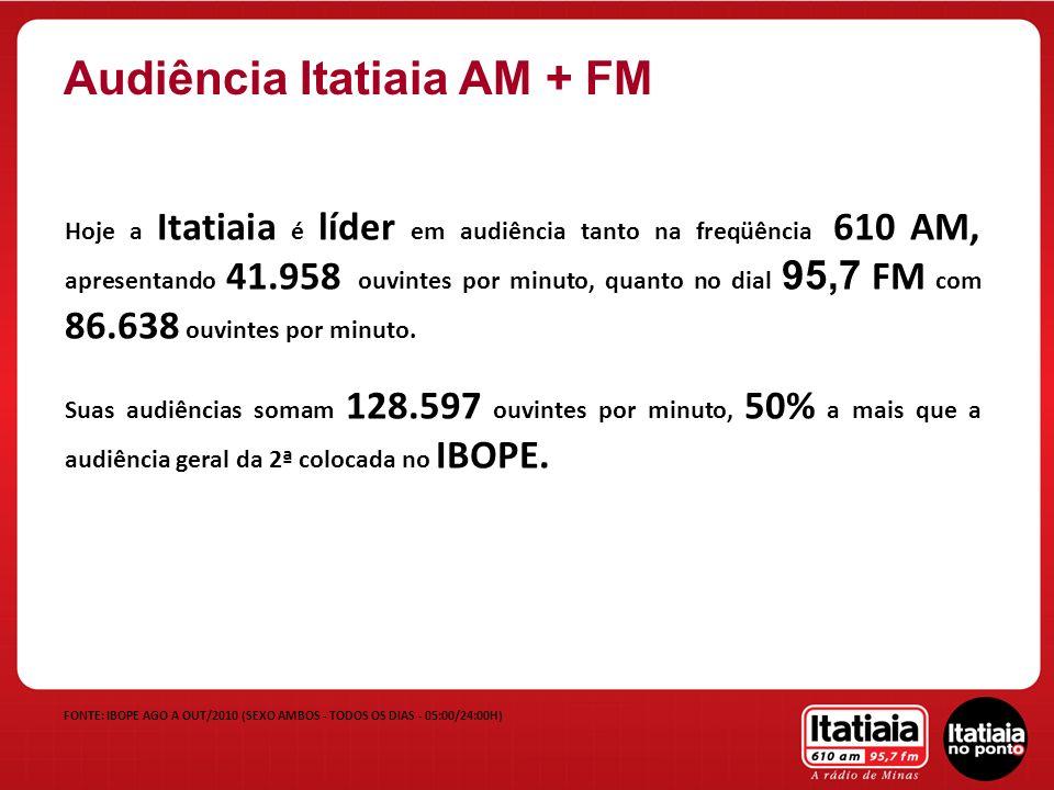Hoje a Itatiaia é líder em audiência tanto na freqüência 610 AM, apresentando 41.958 ouvintes por minuto, quanto no dial 95,7 FM com 86.638 ouvintes p