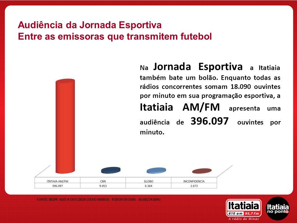 FONTE: IBOPE AGO A OUT/2010 (SEXO AMBOS - TODOS OS DIAS - 05:00/24:00H) Audiência da Jornada Esportiva Entre as emissoras que transmitem futebol Na Jo