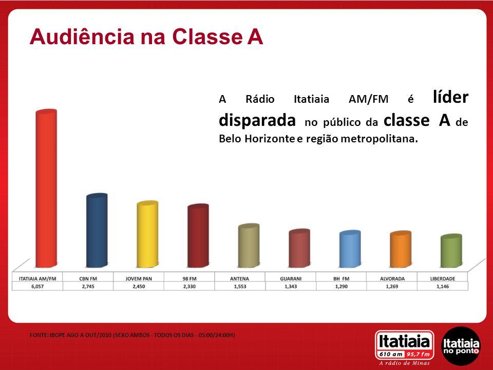 A Rádio Itatiaia AM/FM é líder disparada no público da classe A de Belo Horizonte e região metropolitana. FONTE: IBOPE AGO A OUT/2010 (SEXO AMBOS - TO