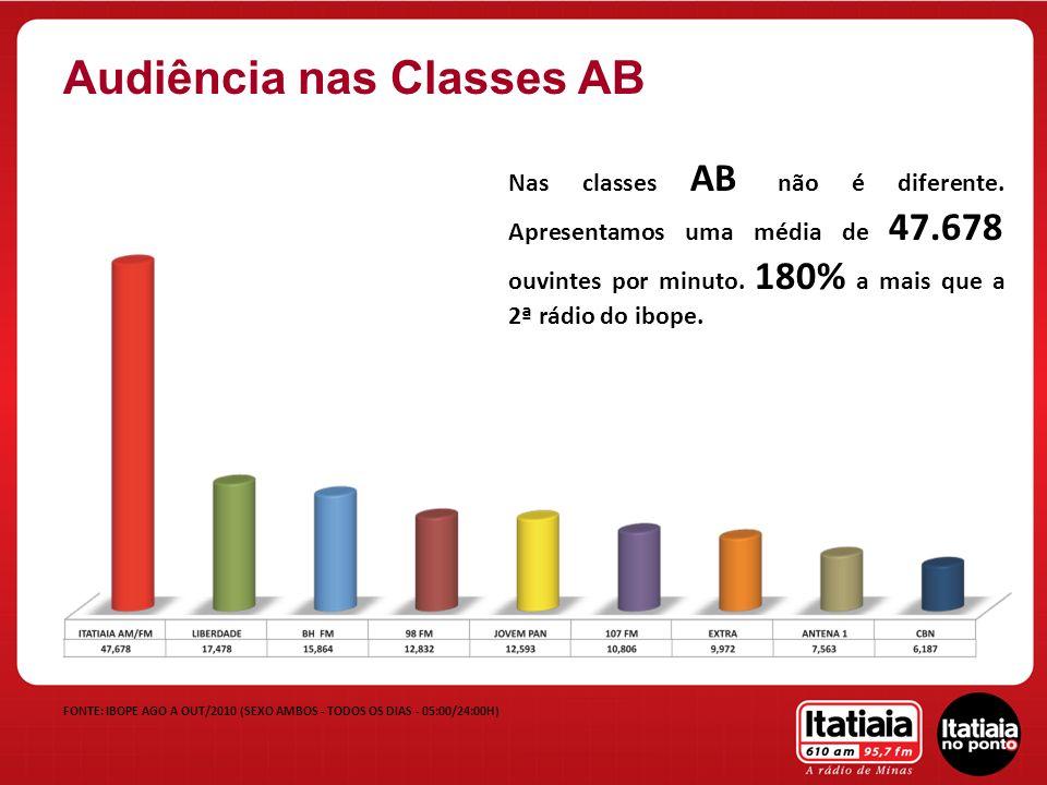 FONTE: IBOPE AGO A OUT/2010 (SEXO AMBOS - TODOS OS DIAS - 05:00/24:00H) Audiência nas Classes AB Nas classes AB não é diferente. Apresentamos uma médi