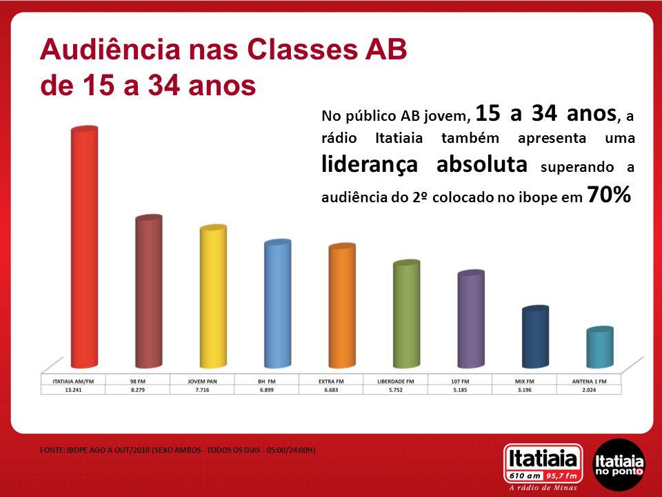 FONTE: IBOPE AGO A OUT/2010 (SEXO AMBOS - TODOS OS DIAS - 05:00/24:00H) Audiência nas Classes AB de 15 a 34 anos No público AB jovem, 15 a 34 anos, a