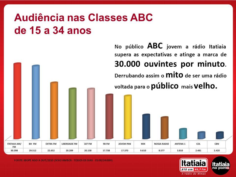 FONTE: IBOPE AGO A OUT/2010 (SEXO AMBOS - TODOS OS DIAS - 05:00/24:00H) Audiência nas Classes ABC de 15 a 34 anos No público ABC jovem a rádio Itatiai