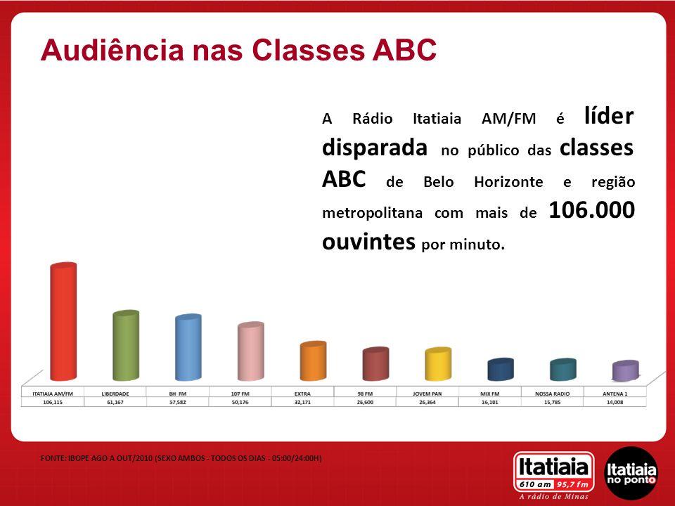 A Rádio Itatiaia AM/FM é líder disparada no público das classes ABC de Belo Horizonte e região metropolitana com mais de 106.000 ouvintes por minuto.