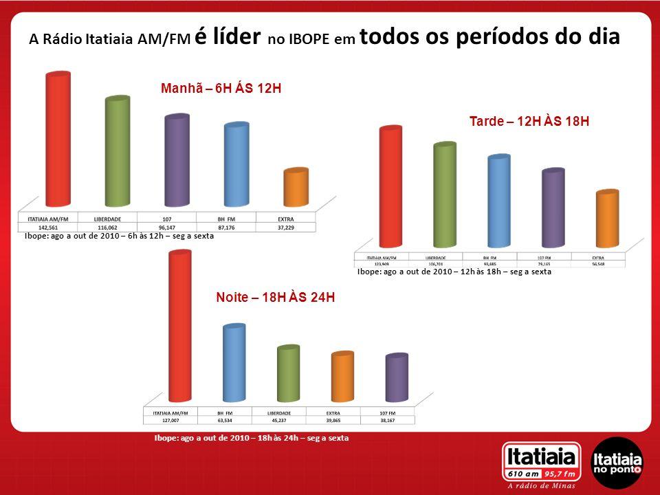 A Rádio Itatiaia AM/FM é líder no IBOPE em todos os períodos do dia Manhã – 6H ÁS 12H Tarde – 12H ÀS 18H Ibope: ago a out de 2010 – 18h às 24h – seg a