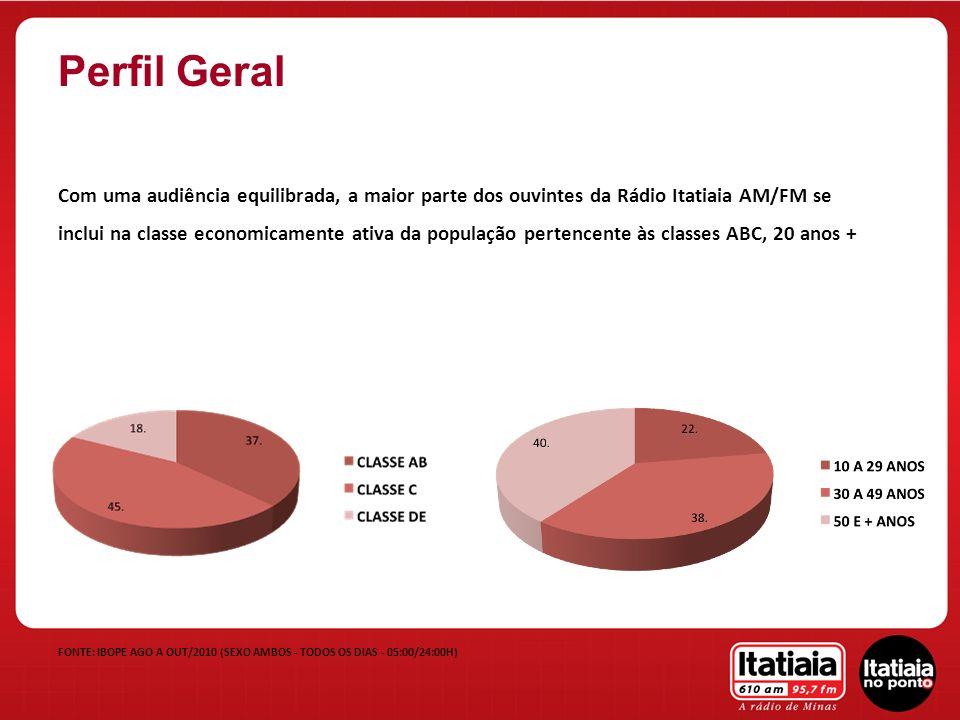 Com uma audiência equilibrada, a maior parte dos ouvintes da Rádio Itatiaia AM/FM se inclui na classe economicamente ativa da população pertencente às