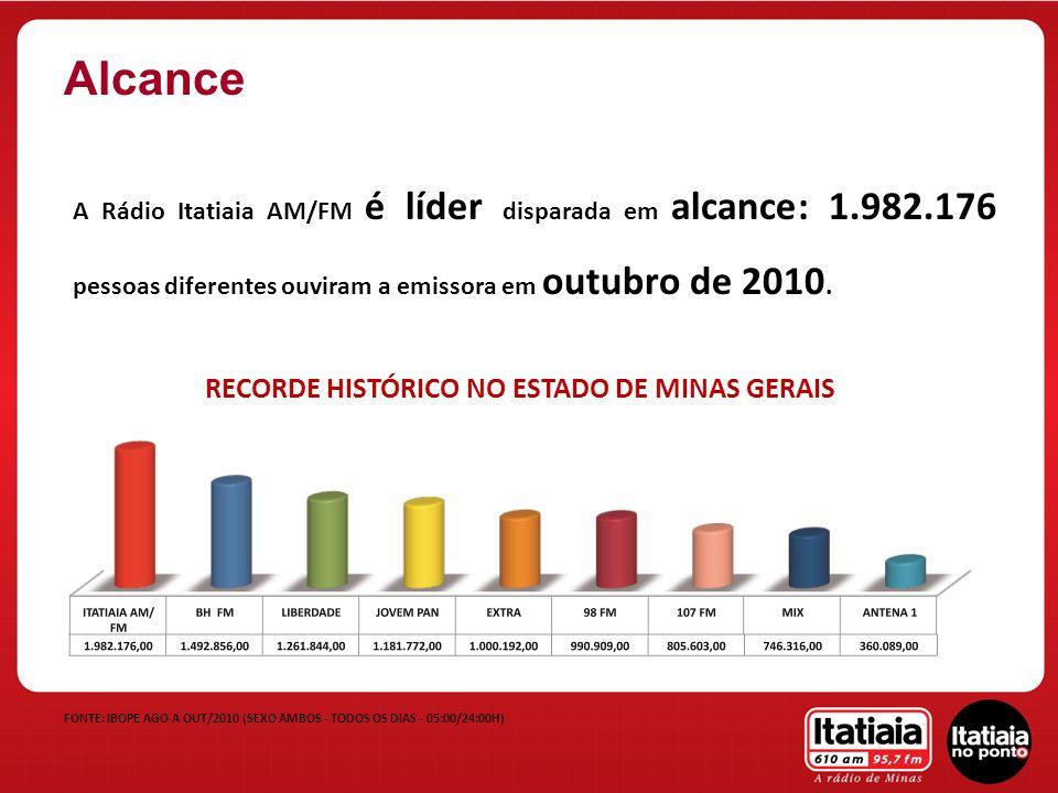 FONTE: IBOPE AGO A OUT/2010 (SEXO AMBOS - TODOS OS DIAS - 05:00/24:00H) A Rádio Itatiaia AM/FM é líder disparada em alcance: 1.982.176 pessoas diferen