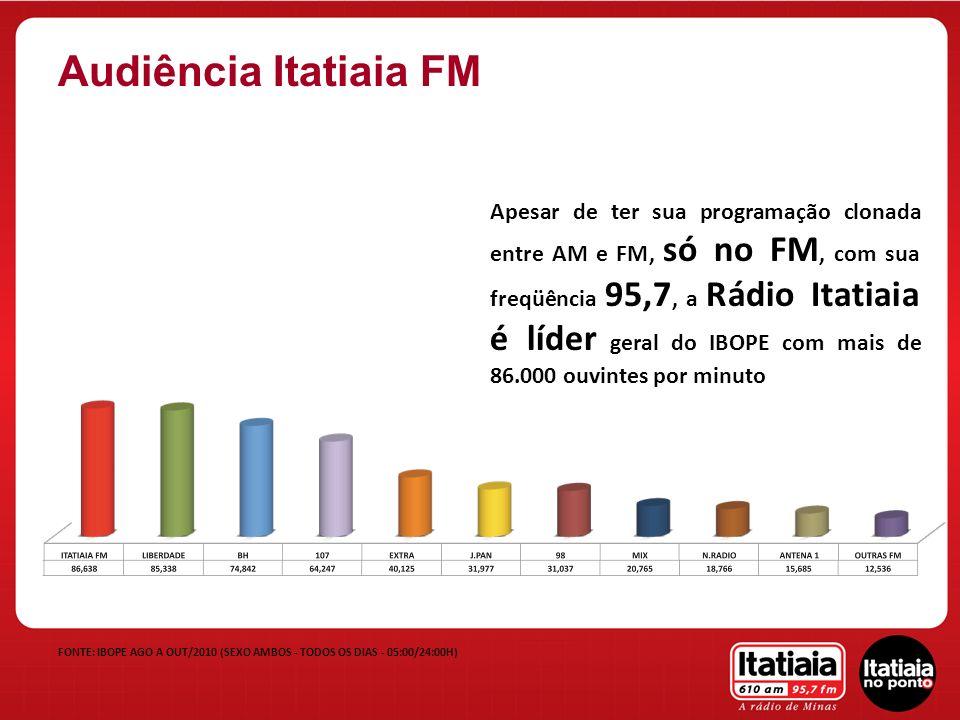 Apesar de ter sua programação clonada entre AM e FM, no AM, com sua freqüência 610, a Rádio Itatiaia é líder disparada no IBOPE com mais de 41.000 ouvintes por minuto FONTE: IBOPE AGO A OUT/2010 (SEXO AMBOS - TODOS OS DIAS - 05:00/24:00H) Audiência Itatiaia AM