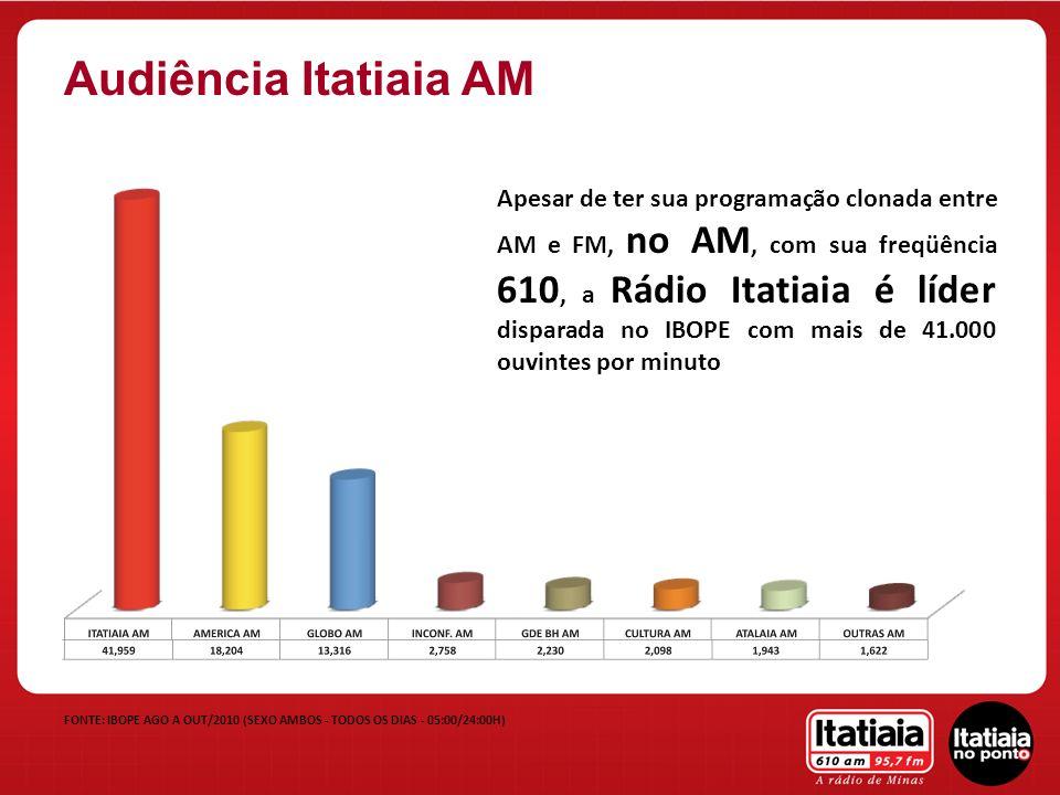 Apesar de ter sua programação clonada entre AM e FM, no AM, com sua freqüência 610, a Rádio Itatiaia é líder disparada no IBOPE com mais de 41.000 ouv