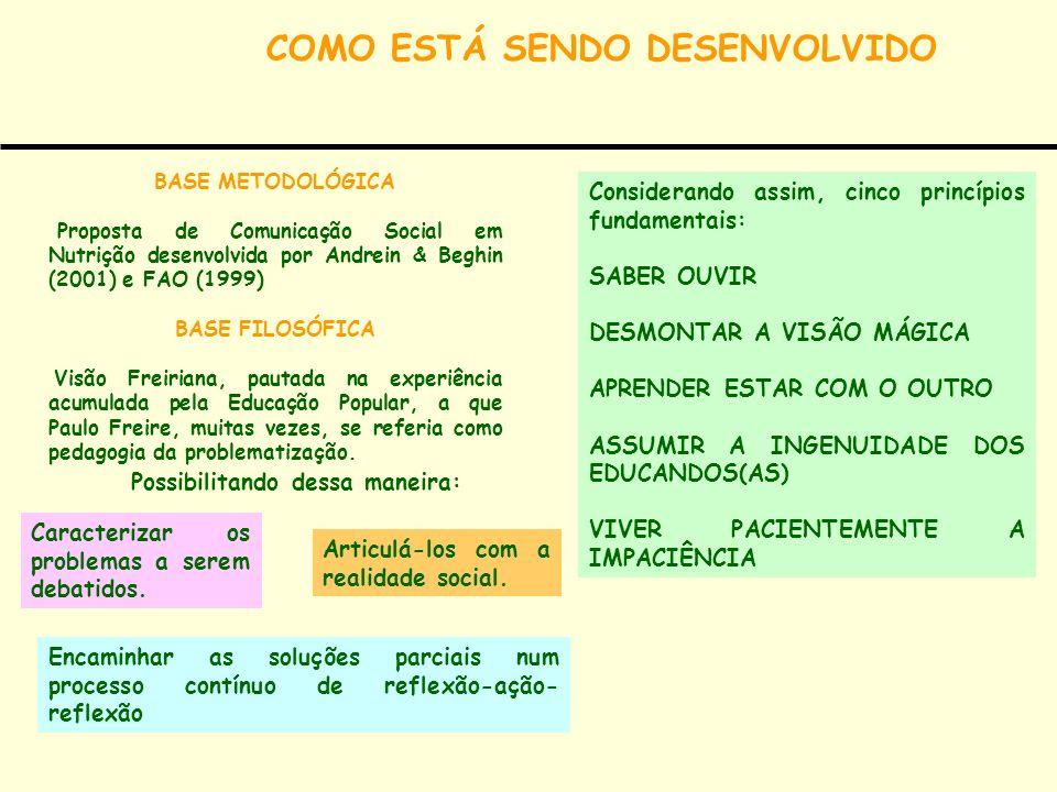COMO ESTÁ SENDO DESENVOLVIDO BASE METODOLÓGICA Proposta de Comunicação Social em Nutrição desenvolvida por Andrein & Beghin (2001) e FAO (1999) BASE F