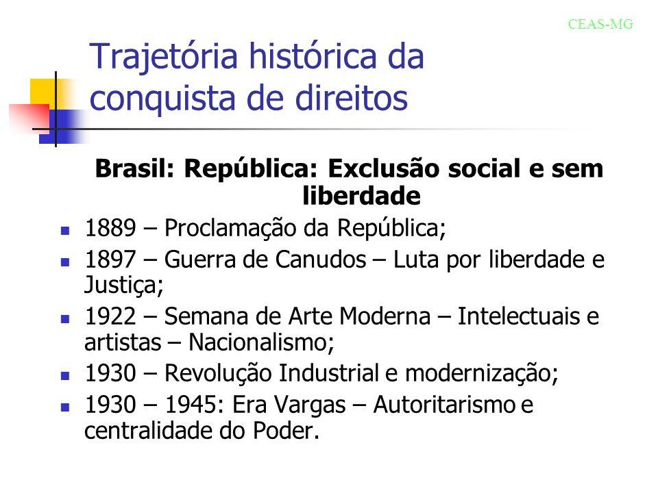 Trajetória histórica da conquista de direitos Brasil: República: Exclusão social e sem liberdade 1889 – Proclamação da República; 1897 – Guerra de Can