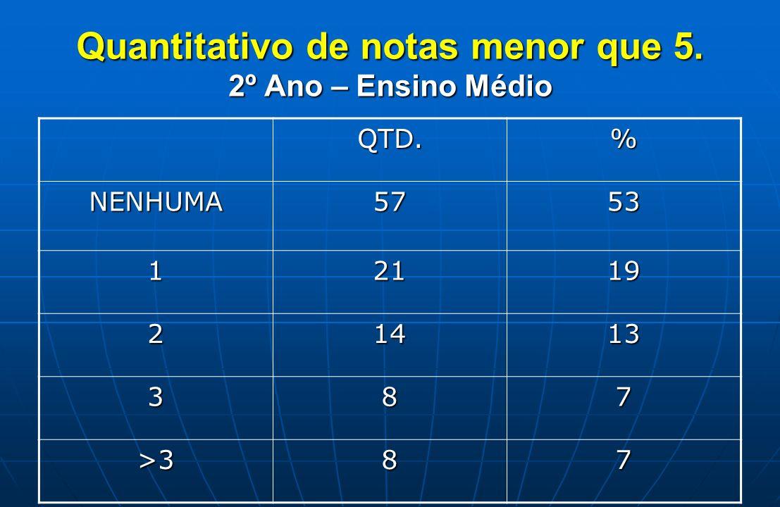 Quantitativo de notas menor que 5. 2º Ano – Ensino Médio QTD.% NENHUMA5753 12119 21413 387 >387