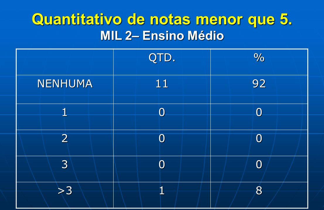 Quantitativo de notas menor que 5. MIL 2– Ensino Médio QTD.% NENHUMA1192 100 200 300 >318