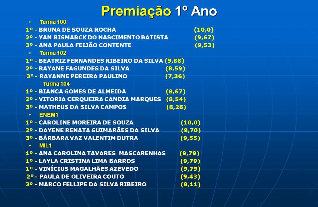 Premiação 1º Ano Turma 100Turma 100 1º - BRUNA DE SOUZA ROCHA (10,0) 2º - YAN BISMARCK DO NASCIMENTO BATISTA (9,67) 3º - ANA PAULA FEIJÃO CONTENTE (9,