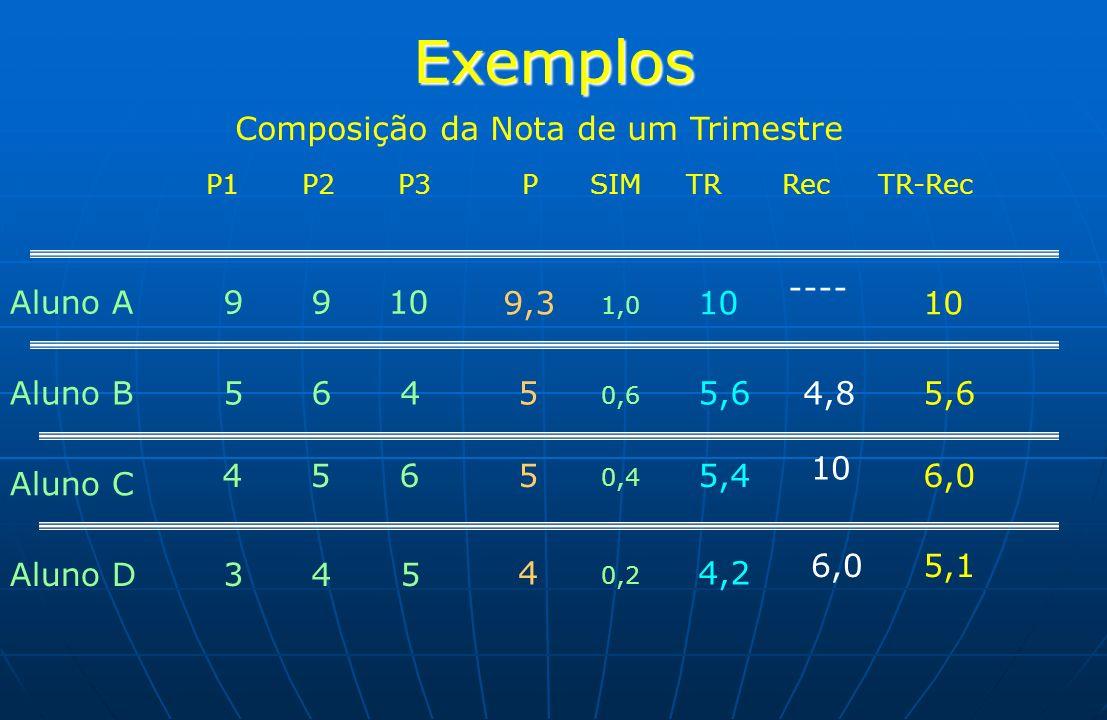 Exemplos P1P2P3 PSIMTRRecTR-Rec Aluno A 9 9 10 9,3 ---- Aluno B 5 6 4 5 0,6 5,6 Aluno C 4 5 6 5 0,4 5,4 10 6,0 Aluno D 3 4 5 4 0,2 4,2 6,05,1 1,0 10 4