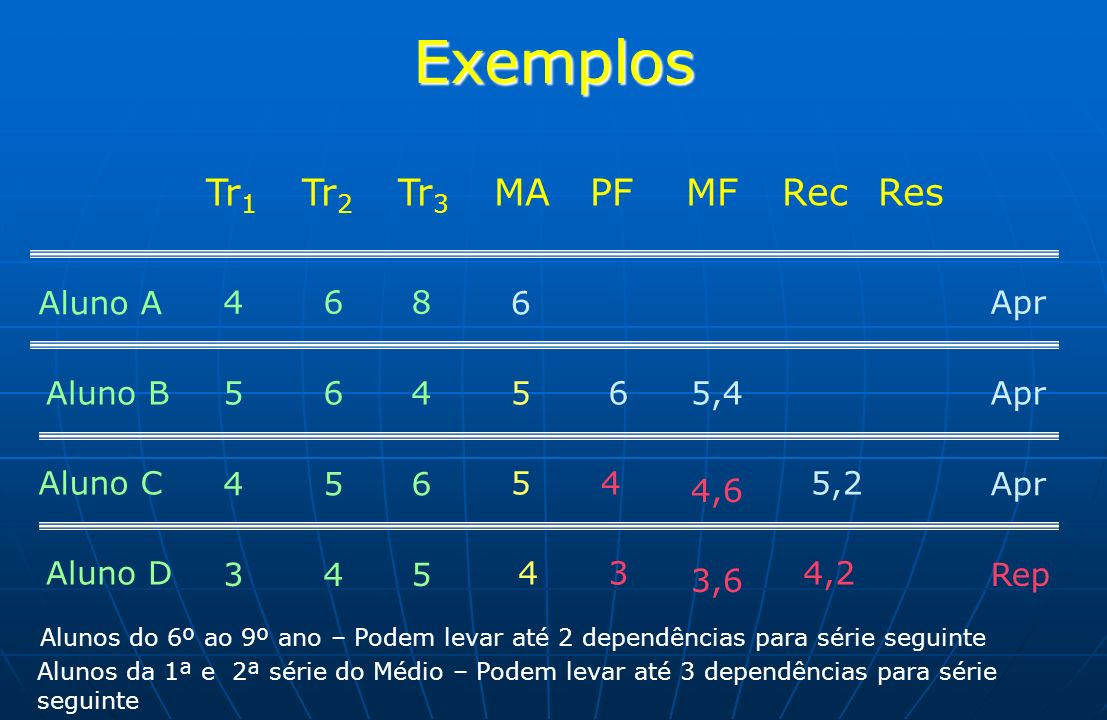 Exemplos Tr 1 Tr 2 Tr 3 MAPFMFRecRes Aluno A 4 6 8 6 Apr Aluno B 5 6 4 565,4Apr Aluno C 4 5 6 54 4,6 5,2 Apr Aluno D 3 4 5 43 3,6 4,2 Rep Alunos do 6º