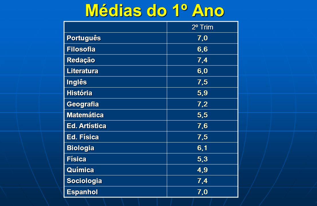Médias do 1º Ano 2º Trim Português 7,0 Filosofia 6,6 Redação 7,4 Literatura 6,0 Inglês 7,5 História 5,9 Geografia 7,2 Matemática 5,5 Ed. Artística 7,6