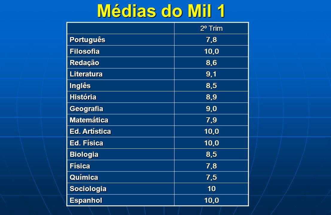 Médias do Mil 1 2º Trim Português 7,8 Filosofia 10,0 Redação 8,6 Literatura 9,1 Inglês 8,5 História 8,9 Geografia 9,0 Matemática 7,9 Ed. Artística 10,