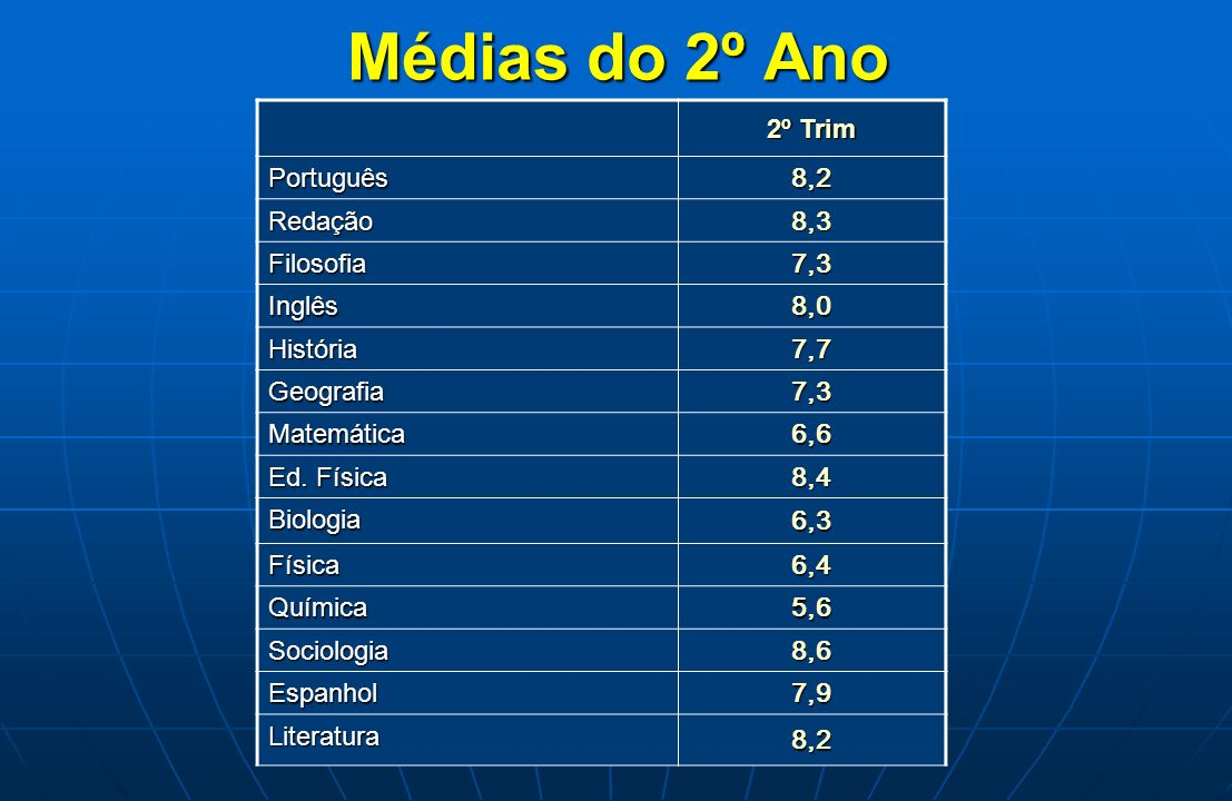 Médias do 2º Ano 2º Trim Português 8,2 Redação 8,3 Filosofia 7,3 Inglês 8,0 História 7,7 Geografia 7,3 Matemática 6,6 Ed. Física 8,4 Biologia 6,3 Físi