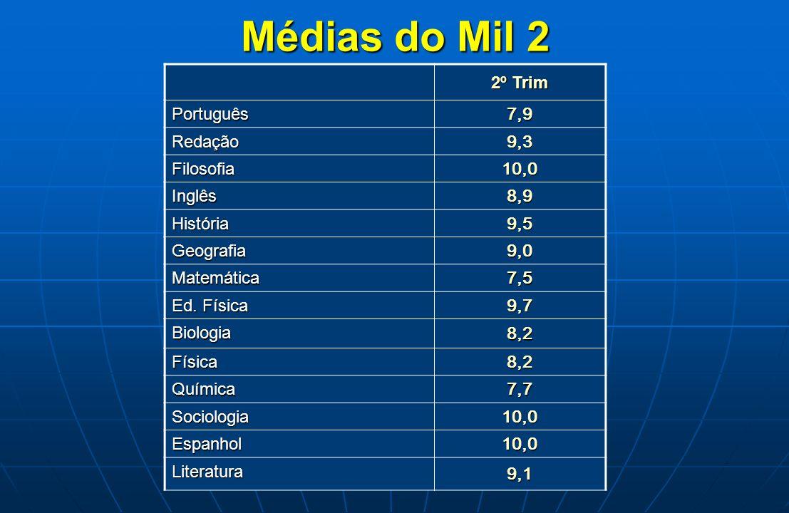 Médias do Mil 2 2º Trim Português 7,9 Redação 9,3 Filosofia 10,0 Inglês 8,9 História 9,5 Geografia 9,0 Matemática 7,5 Ed. Física 9,7 Biologia 8,2 Físi