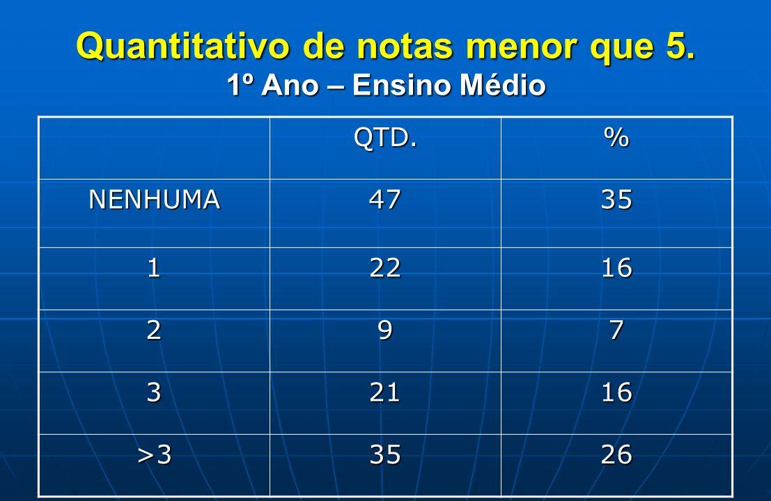 Quantitativo de notas menor que 5. 1º Ano – Ensino Médio QTD.% NENHUMA4735 12216 297 32116 >33526