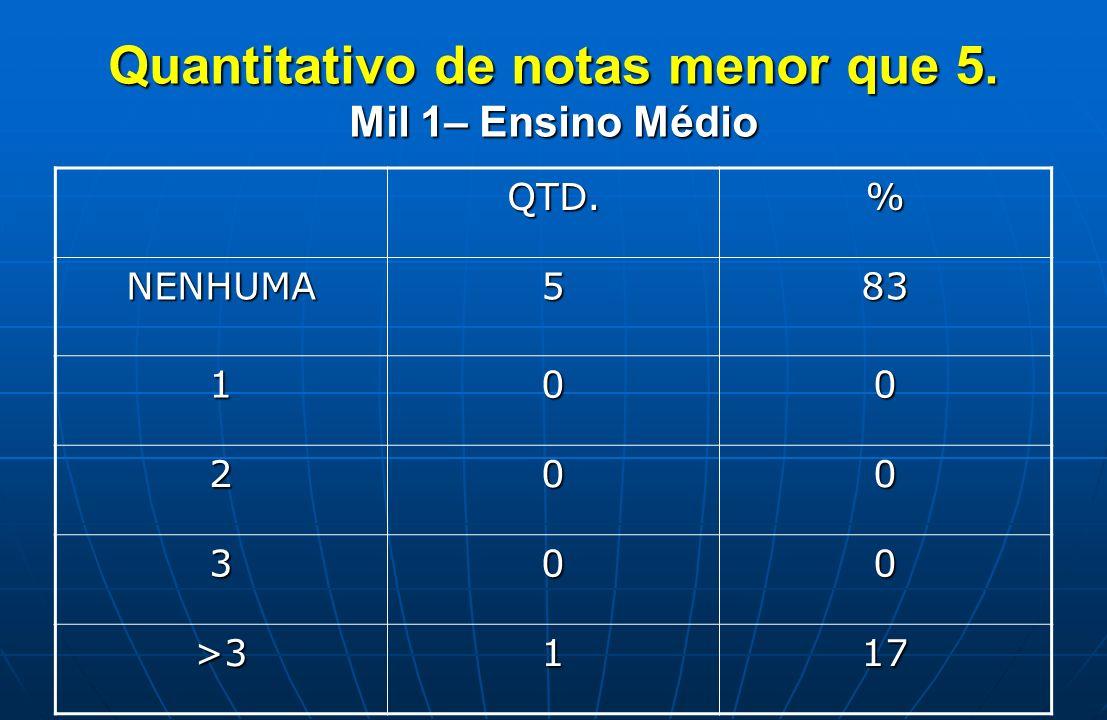 Quantitativo de notas menor que 5. Mil 1– Ensino Médio QTD.% NENHUMA583 100 200 300 >3117