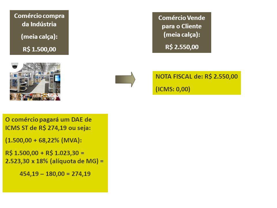 Comércio compra da Indústria (meia calça): R$ 1.500,00 Comércio Vende para o Cliente (meia calça): R$ 2.550,00 NOTA FISCAL de: R$ 2.550,00 (ICMS: 0,00