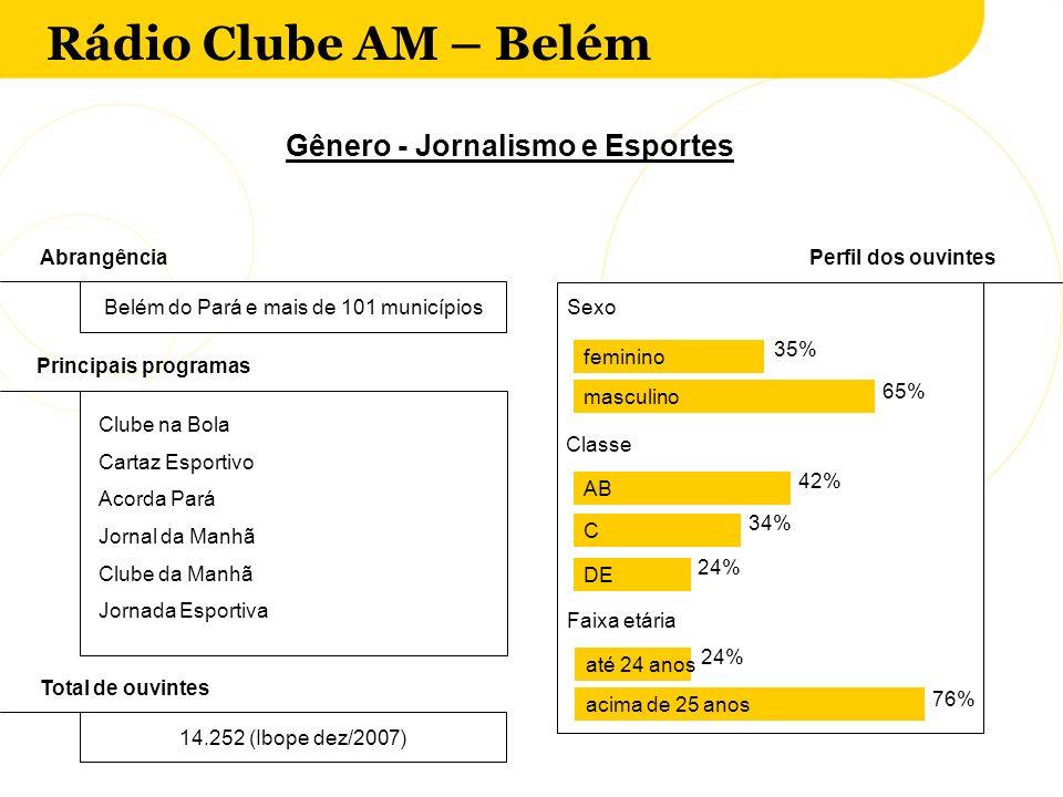 Rádio Clube AM – Belém AbrangênciaPerfil dos ouvintes Belém do Pará e mais de 101 municípios Clube na Bola Cartaz Esportivo Acorda Pará Jornal da Manh