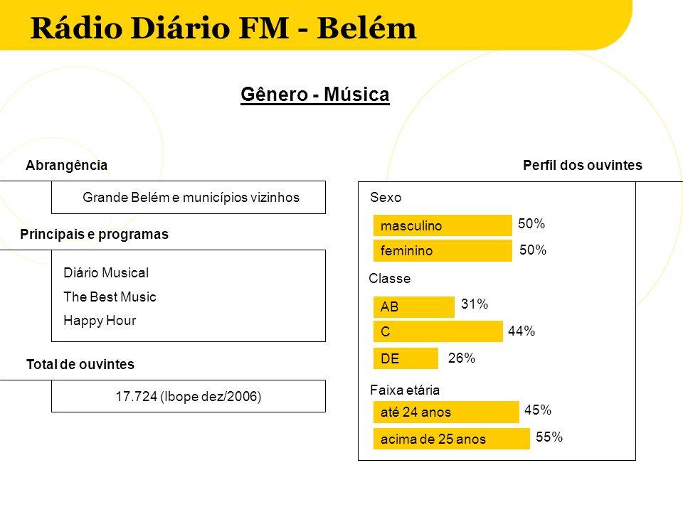 Rádio Diário FM - Belém AbrangênciaPerfil dos ouvintes Grande Belém e municípios vizinhos Classe Sexo 50% masculino feminino AB Principais e programas