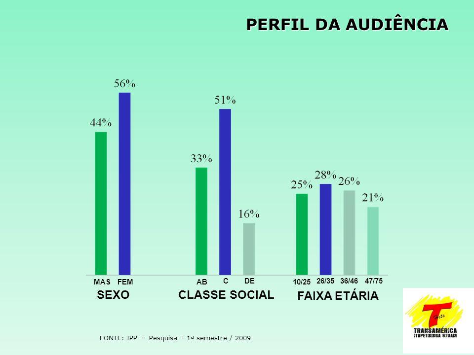 PERFIL DA AUDIÊNCIA FONTE: IPP – Pesquisa – 1ª semestre / 2009 SEXOCLASSE SOCIAL FAIXA ETÁRIA FEMMASAB CDE 10/25 26/3536/4647/75