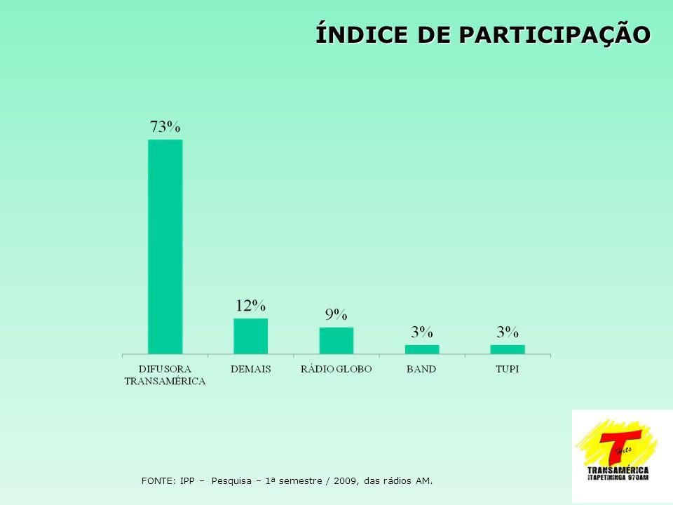 ÍNDICE DE PARTICIPAÇÃO FONTE: IPP – Pesquisa – 1ª semestre / 2009, das rádios AM.
