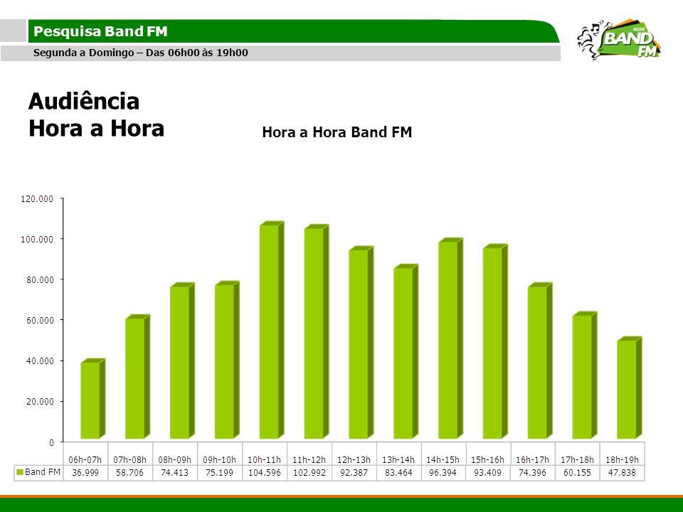 Titulo Pesquisa Band FM Segunda a Domingo – Das 06h00 às 19h00 Audiência Hora a Hora