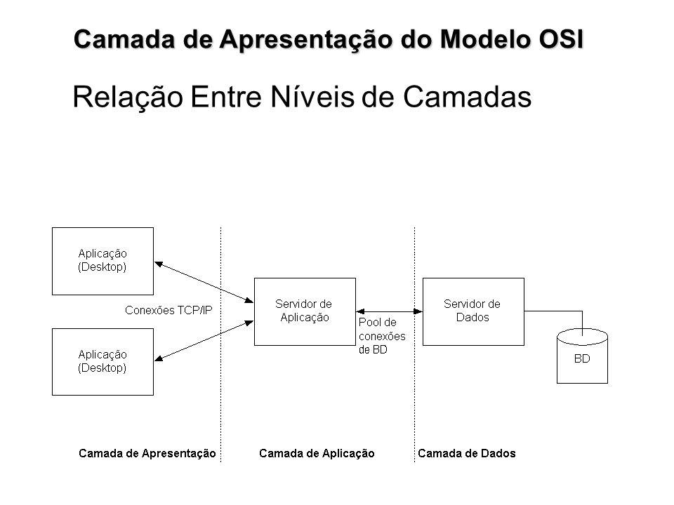 Camada de Apresentação do Modelo OSI Relação Entre Níveis de Camadas