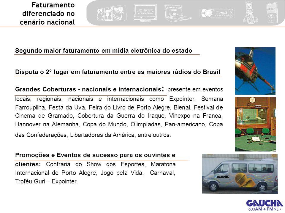 Segundo maior faturamento em mídia eletrônica do estado Disputa o 2° lugar em faturamento entre as maiores rádios do Brasil Promoções e Eventos de suc
