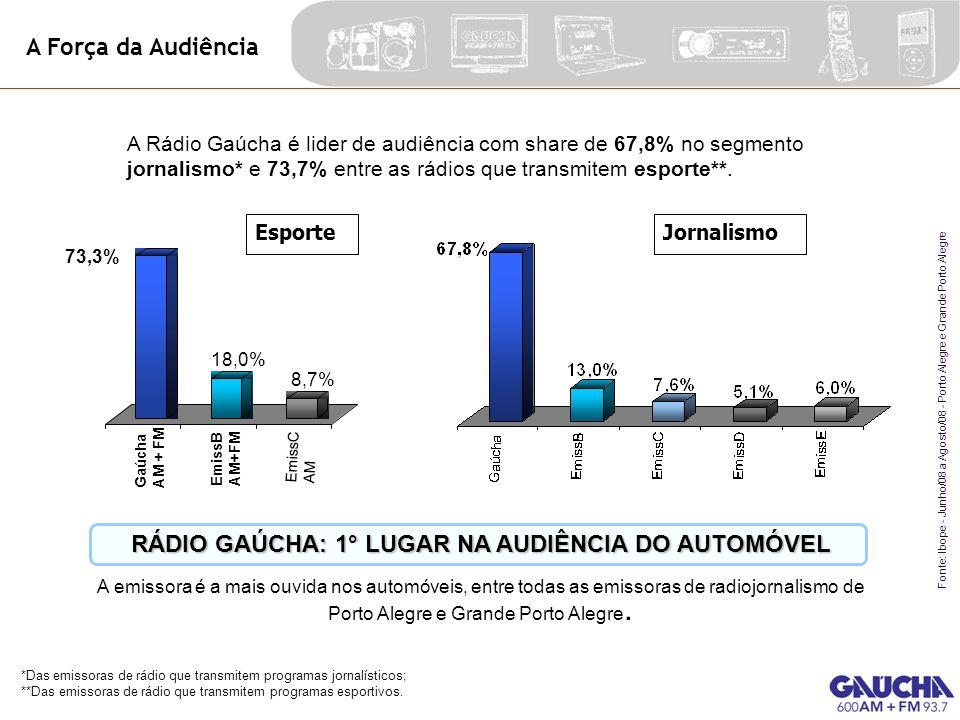 A Força da Audiência Fonte: Ibope - Junho/08 a Agosto/08 - Porto Alegre e Grande Porto Alegre JornalismoEsporte A emissora é a mais ouvida nos automóv