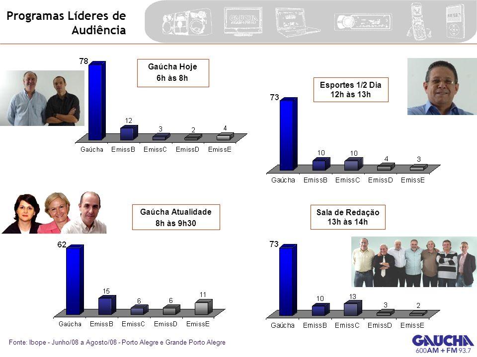 Programas Líderes de Audiência Gaúcha Hoje 6h às 8h Sala de Redação 13h às 14h Fonte: Ibope - Junho/08 a Agosto/08 - Porto Alegre e Grande Porto Alegr