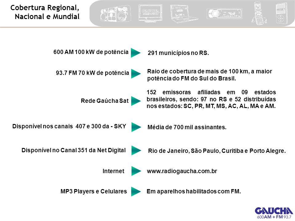 Cobertura Regional, Nacional e Mundial 600 AM 100 kW de potência Rede Gaúcha Sat Média de 700 mil assinantes. Disponível nos canais 407 e 300 da - SKY
