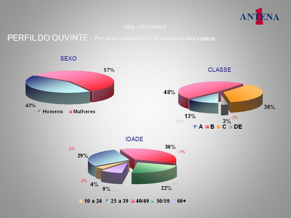 PERFIL DO OUVINTE - Por sexo, classe sócio-econômica e faixa etária SEXO CLASSE IDADE GDE. SÃO PAULO +2% +3% -3% -2% +3% +1% -1%
